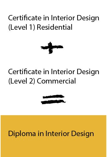 Diploma progression
